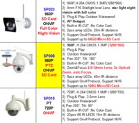 Sricam SP019 Indoor 1080P IP Camera Plug & Play Two Way Audio PT Ap Hotspot 128 Microsd Card Email Alarm